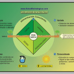 Pirámide Estratégica de los Alimentos